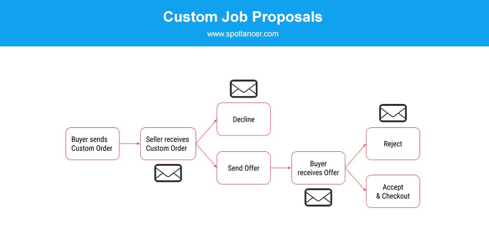 Custom Job Proposal